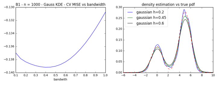 mise_cv_optimization