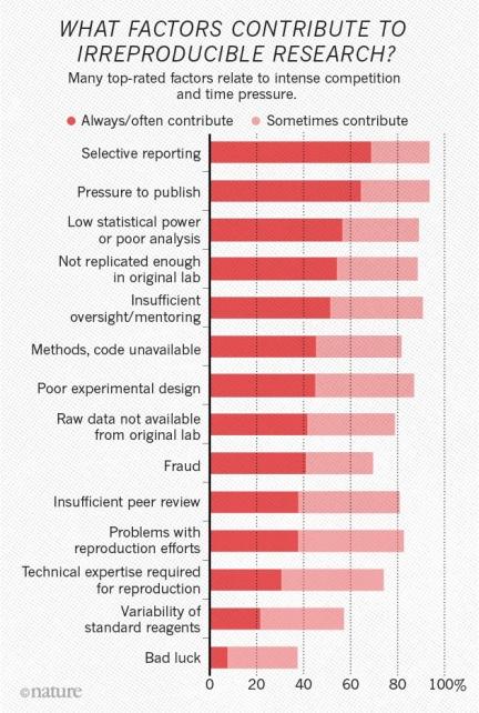 reproducibility-graphic-factors